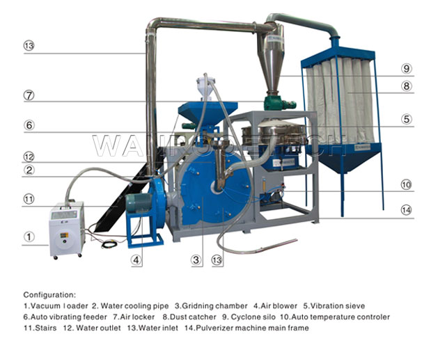 Plastic Pulverizer Machine, Plastic Grinding Mill, Plastic Milling Machine, Plastic Milling Machine For Sale