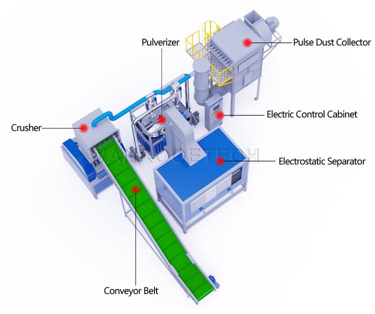 Waste Aluminum Plastic Separator Recycling Machine